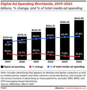 Digital ad spending worldwide 2019-2024