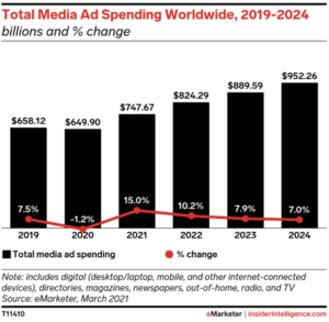 Total Media Ad Spending 2019-2024